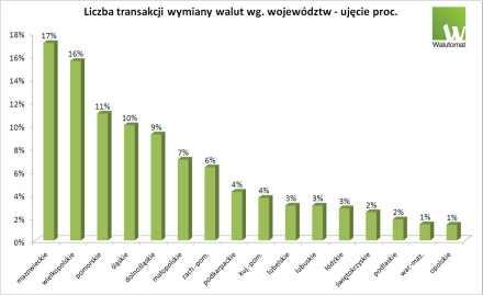 Wykres_1_liczba_transakcji_wg_wojewodztw