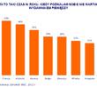 W Święta Polacy są bardziej rozrzutni od większości Europejczyków -  wynika z międzynarodowego badania ING