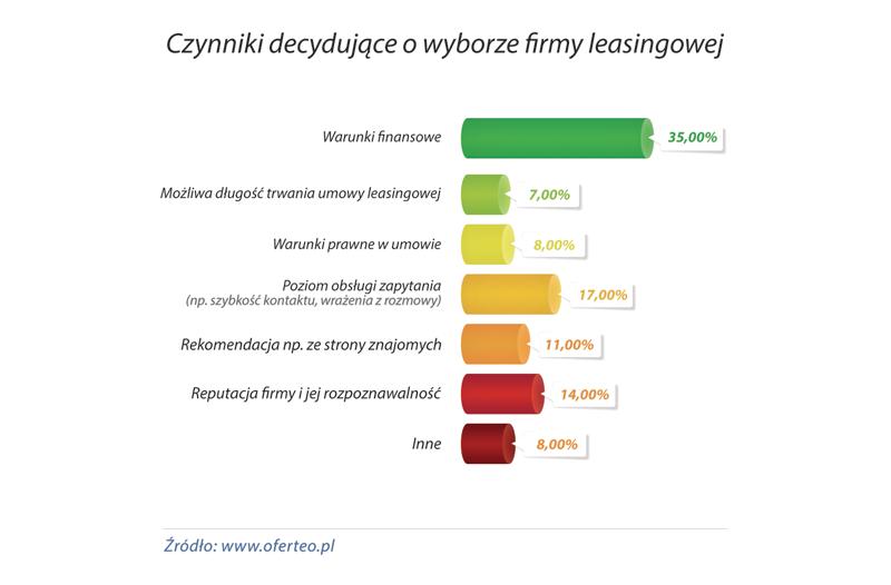 wykres_Czynniki_decydujace_o_wyborze_firmy_leasingowej