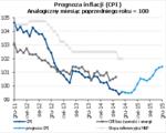 prognoza inflacji CPI.png